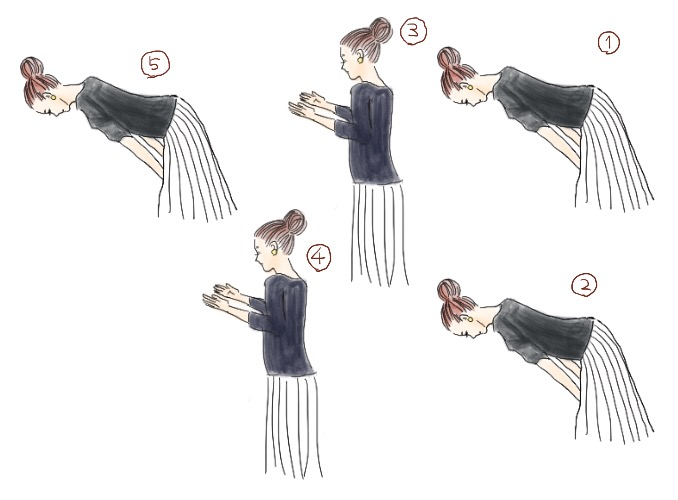 【二拝二拍手一礼のしかた】①②拝礼(90度に腰を折って、頭を下げる)を2回行う。③④両手を胸の高さで合わせて右指先を少し下にずらす。2回拍手をしてから指先を揃える。⑤再度拝礼を行う。