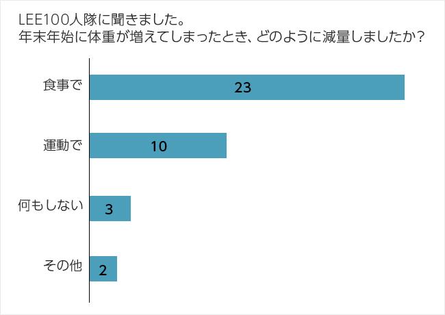 LEE×POLA100人隊グラフ
