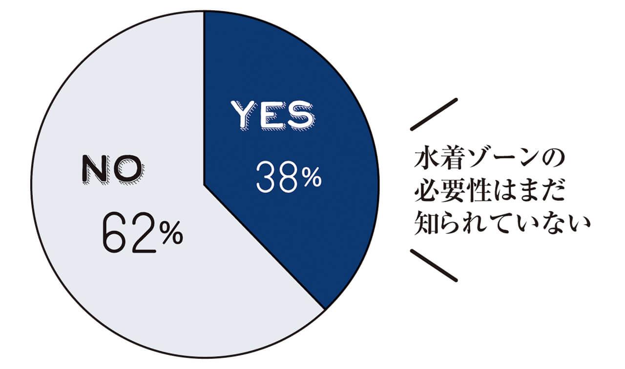 YES 38% NO 62% 水着ゾーンの必要性はまだ知られていない