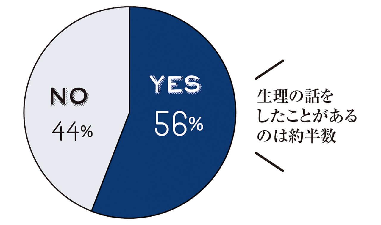 YES 56% NO 44% 生理の話をしたことがあるのは約半数