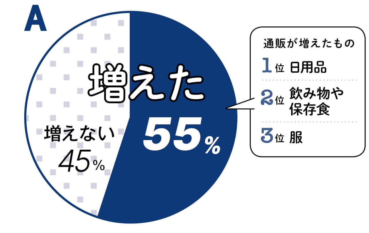 コロナ渦以前より通販利用が増えたか 増えた55% 増えない45% 通販が増えたもの 1位 日用品 2位 飲み物や保存食 3位 服