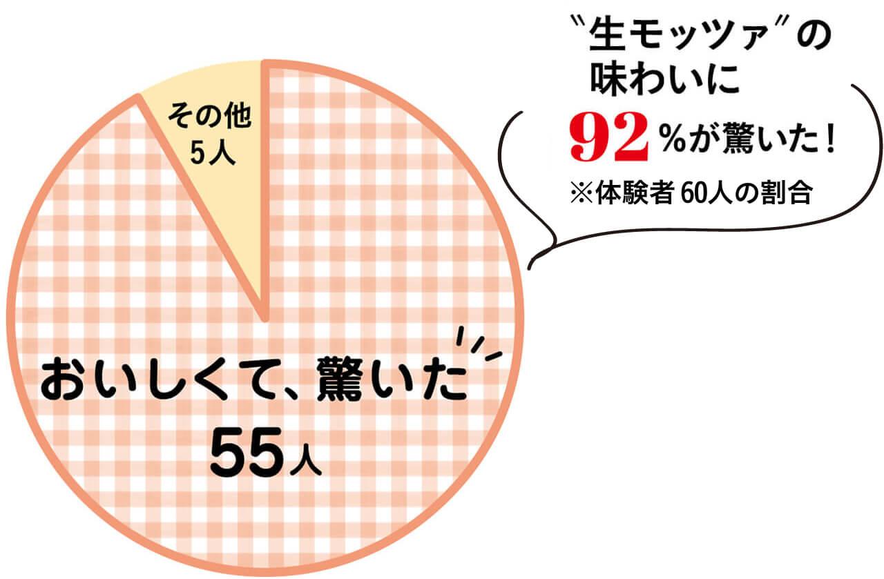 """""""生モッツァ""""の味わいに92%が驚いた!「おいしくて驚いた」60人中55人"""