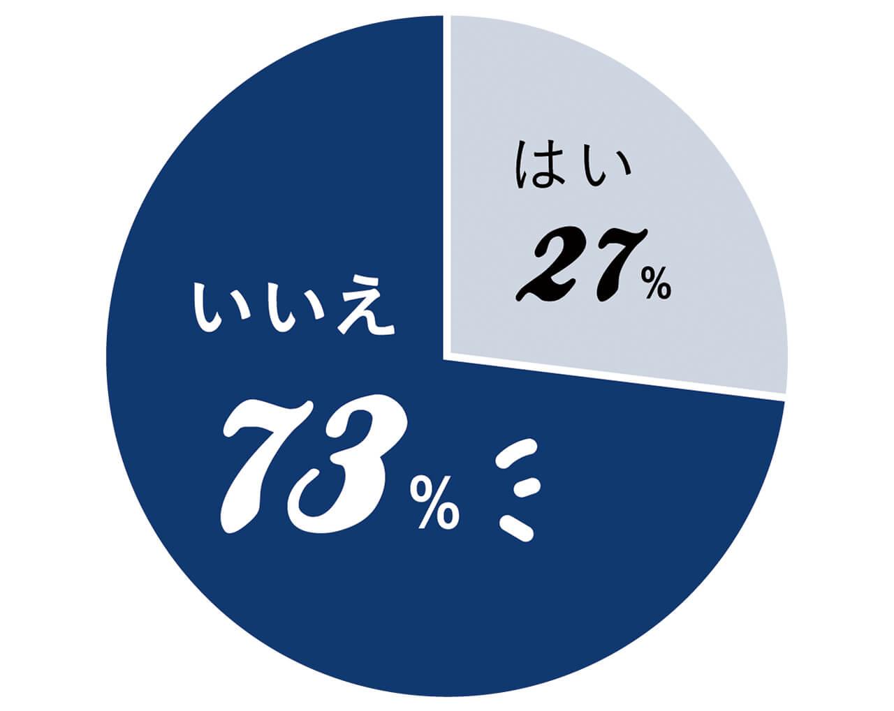 はい27% いいえ73%