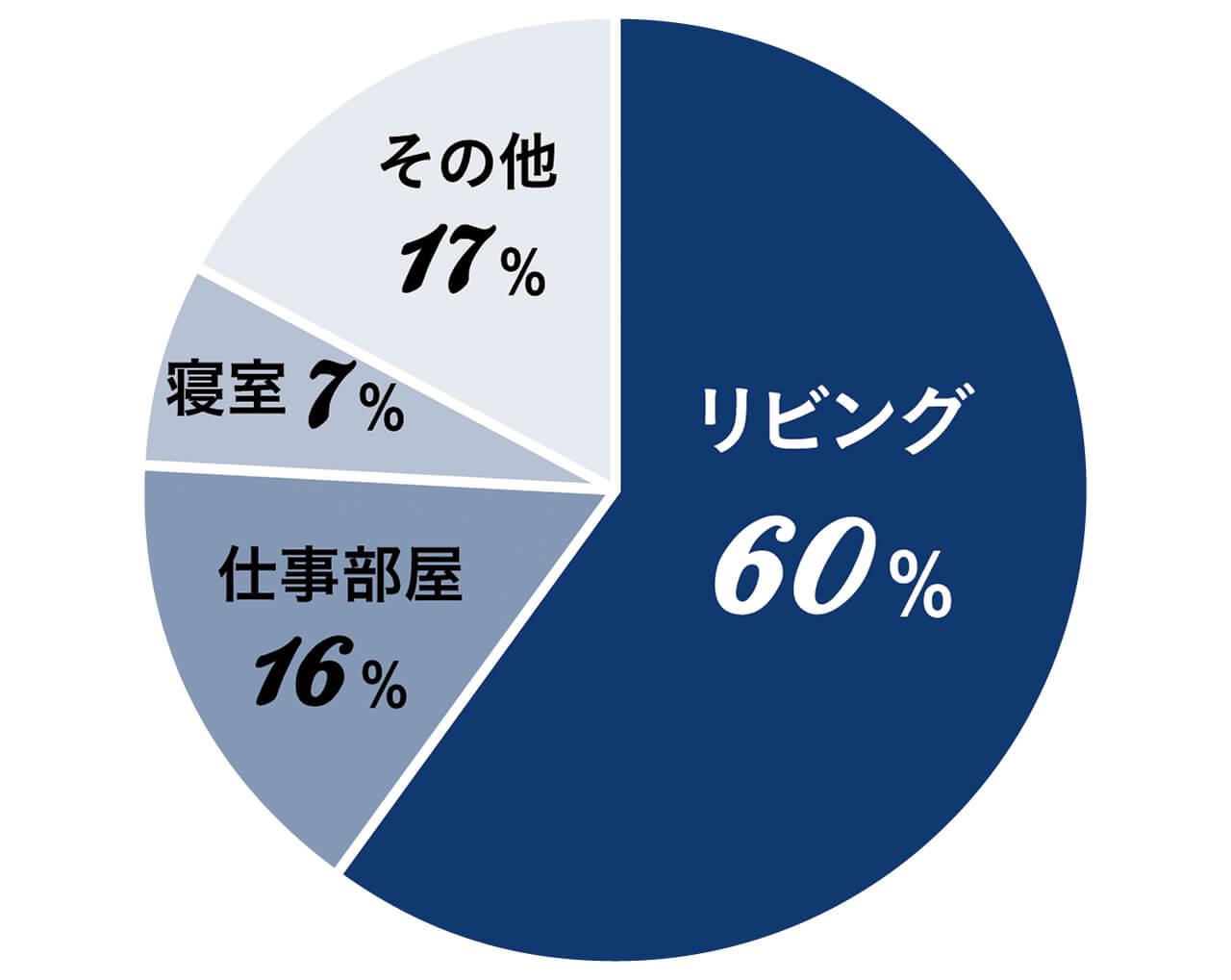 リビング60% 仕事部屋16% 寝室7% その他17%