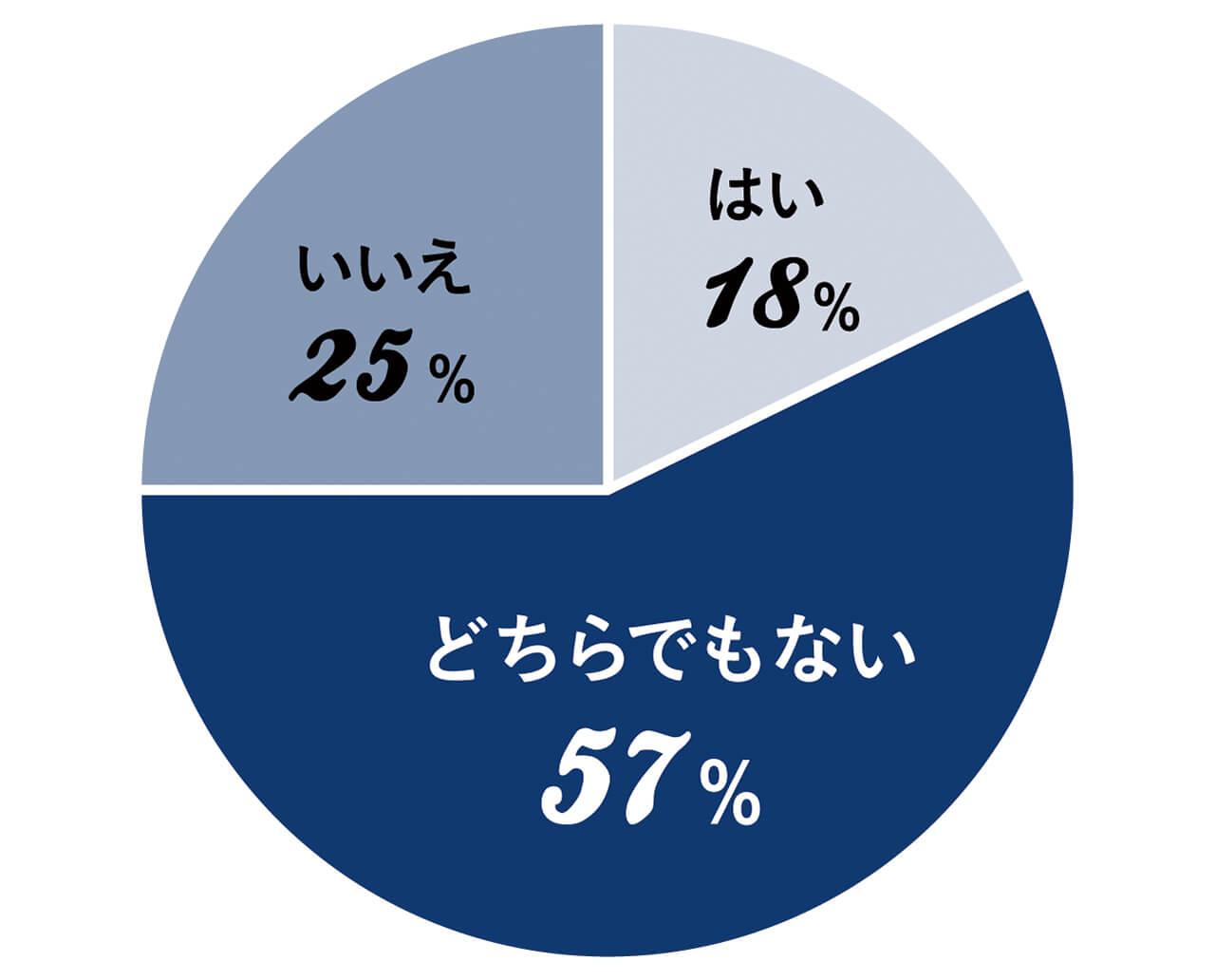 はい18% どちらでもない57% いいえ25%