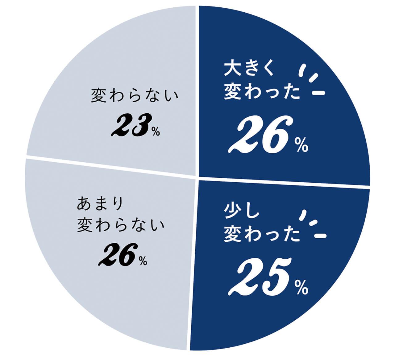 大きく変わった26% 少し変わった25% あまり変わらない26% 変わらない23%