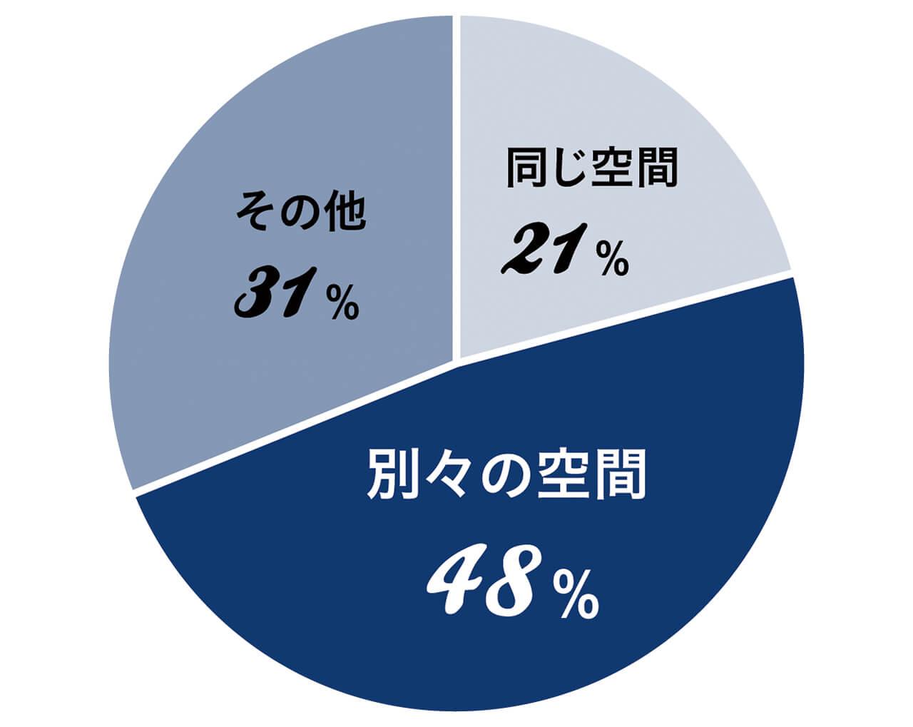 同じ空間21% 別々の空間48% その他31%