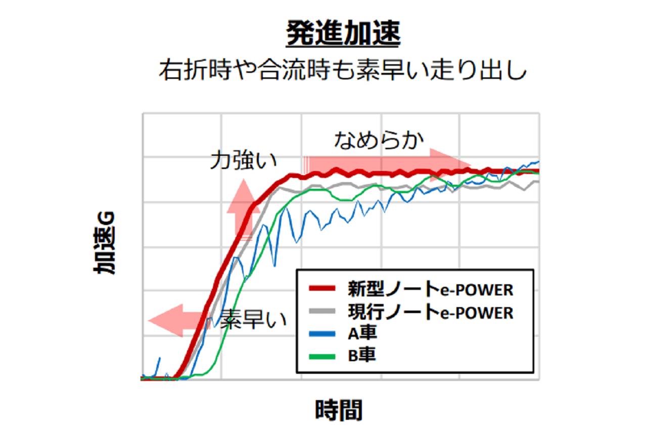 日産新型ノートの発進加速図