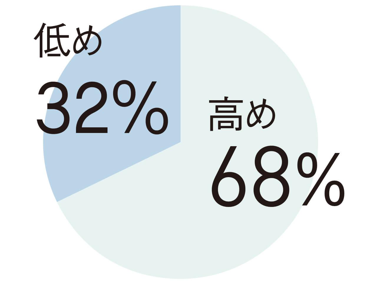 低め32% 高め68%