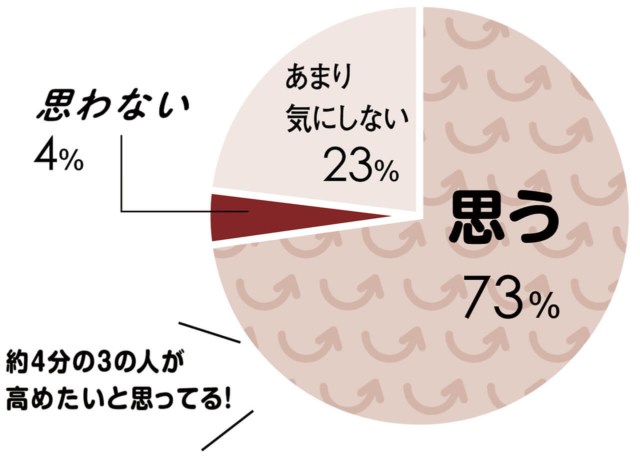 Q 今からでも自己肯定感を高められるのであれば、高めたいと思いますか? 思う 73% 思わない 4% あまり気にしない 23% 約4分の3の人が高めたいと思ってる! ※LEEメンバー293名にアンケート