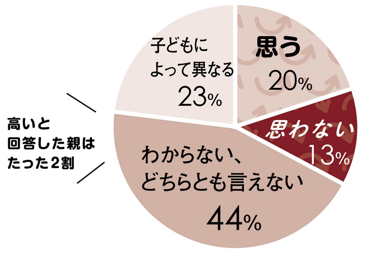 Q あなたの子どもの自己肯定感は高いと思いますか? 思う 20% 思わない 13% わからない、どちらとも言えない 44% 子どもによって異なる 23% 高いと回答した親はたった2割 ※LEEメンバー293名にアンケート