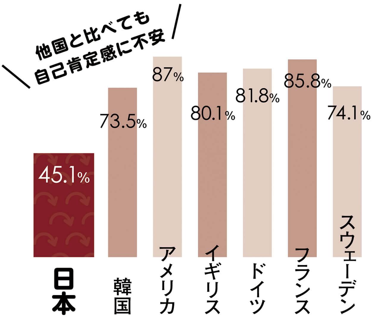 Q(世界の若者へ) 自分自身に満足している? スウェーデン 74.1% フランス 85.8% ドイツ 81.8% イギリス 80.1%  アメリカ 87% 韓国 73.5% 日本 45.1%  他国と比べても自己肯定感に不安 出典:令和元年版 子供・若者白書(内閣府)より